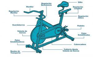 la-bicicleta-de-spinning