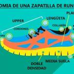 partes zapatilla para correr