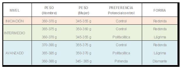 tabla-niveles-palas-padel