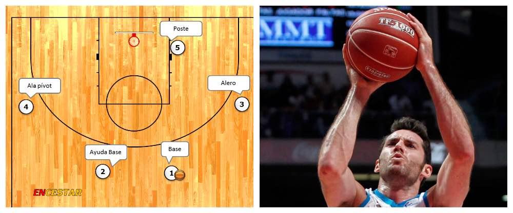 posiciones tacticas de los jugadores del baloncesto