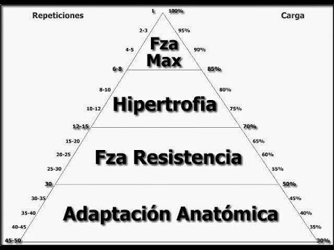 entrenamiento-piramide