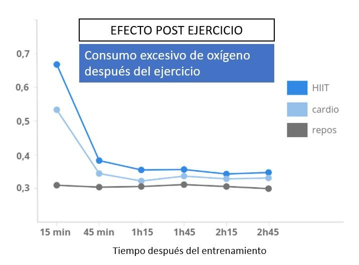 efecto post ejercicio hiit
